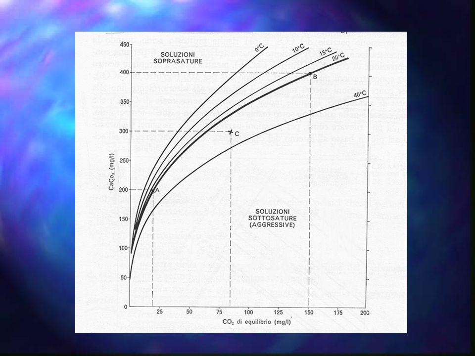In 1 litro dacqua a 20°C si sciolgono 12 mg di calcite In 1 litro dacqua a 20°C si sciolgono 12 mg di calcite In 1 litro dacqua a 10°C si sciolgono 70 mg di calcite In 1 litro dacqua a 10°C si sciolgono 70 mg di calcite Le acque naturali contengono fino a 300-400 mg di calcite per litro a causa dellelevata pressione della CO 2 in esse disciolta Le acque naturali contengono fino a 300-400 mg di calcite per litro a causa dellelevata pressione della CO 2 in esse disciolta