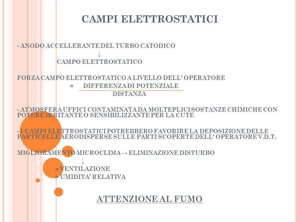 CAMPI ELETTROSTATICI - ANODO ACCELLERANTE DEL TURBO CATODICO CAMPO ELETTROSTATICO FORZA CAMPO ELETTROSTATICO A LIVELLO DELL OPERATORE = DIFFERENZA DI