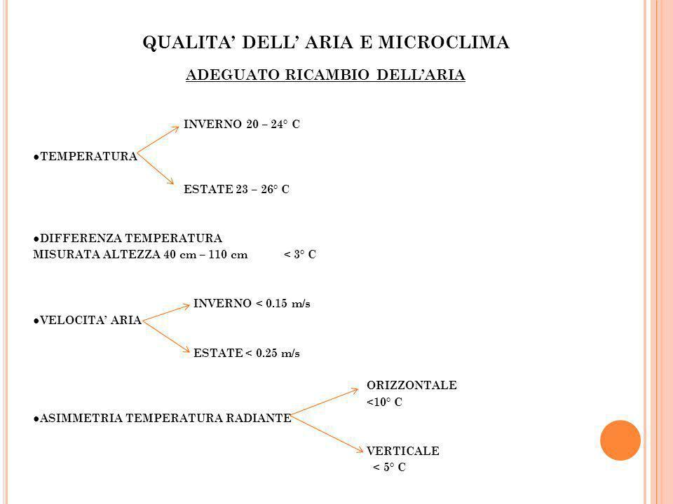 QUALITA DELL ARIA E MICROCLIMA ADEGUATO RICAMBIO DELLARIA INVERNO 20 – 24° C TEMPERATURA ESTATE 23 – 26° C DIFFERENZA TEMPERATURA MISURATA ALTEZZA 40
