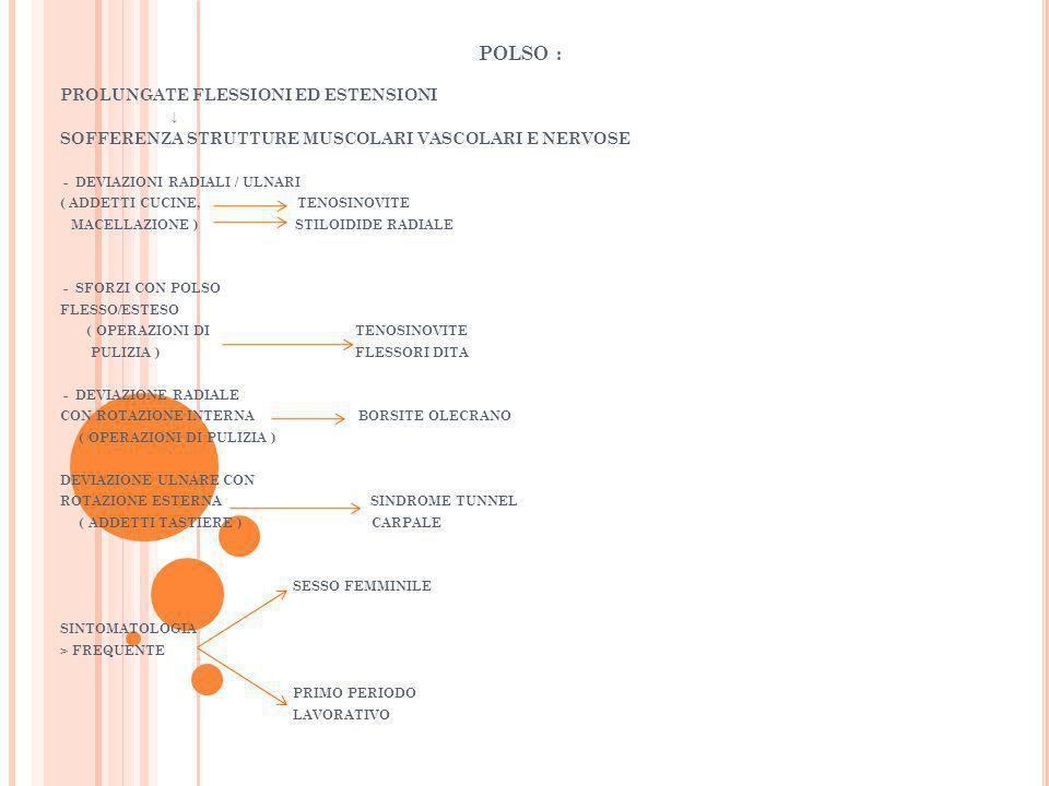 POLSO : PROLUNGATE FLESSIONI ED ESTENSIONI SOFFERENZA STRUTTURE MUSCOLARI VASCOLARI E NERVOSE - DEVIAZIONI RADIALI / ULNARI ( ADDETTI CUCINE, TENOSINO