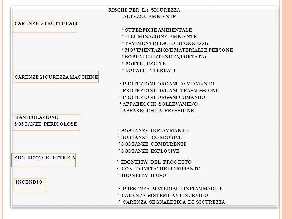 INQUINAMENTO ARIA INDOOR INSUFFICIENTE VENTILAZIONE - INADEGUATO RICAMBIO D ARIA - SOPRAFFOLLAMENTO SORGENTI INTERNE - FOTOCOPIATRICI - FUMO TABACCO - PRODOTTI PER LA PULIZIA SORGENTI ESTERNE - INQUINAMENTO ATMOSFERICO ESTERNO CONTAMINANTI BIOLOGICI - BATTERI, VIRUS, FUNGHI - MICRORGANISMI TRASMESSI DAGLI IMPIANTI DI CONDIZIONAMENTO RIVESTIMENTI ED ARREDI - ISOLANTI, RIVESTIMENTI, ARREDI RILASCIANTI, FORMALDEIDE, SOLVENTI, FIBRE