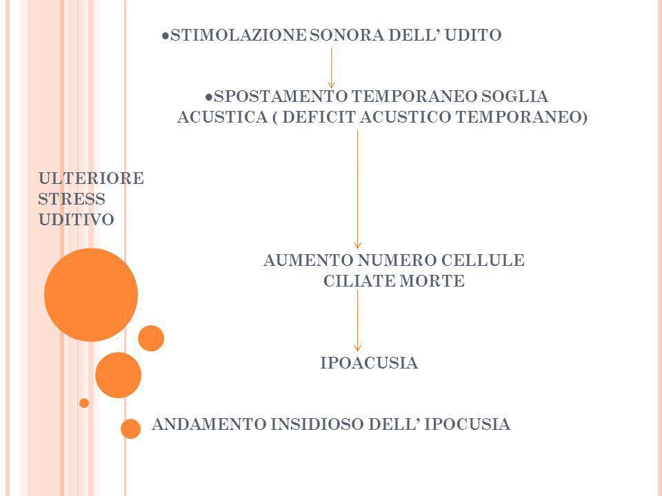 STIMOLAZIONE SONORA DELL UDITO SPOSTAMENTO TEMPORANEO SOGLIA ACUSTICA ( DEFICIT ACUSTICO TEMPORANEO) ULTERIORE STRESS UDITIVO AUMENTO NUMERO CELLULE C