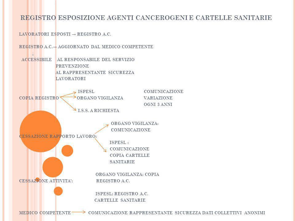 REGISTRO ESPOSIZIONE AGENTI CANCEROGENI E CARTELLE SANITARIE LAVORATORI ESPOSTI REGISTRO A.C. REGISTRO A.C. AGGIORNATO DAL MEDICO COMPETENTE ACCESSIBI