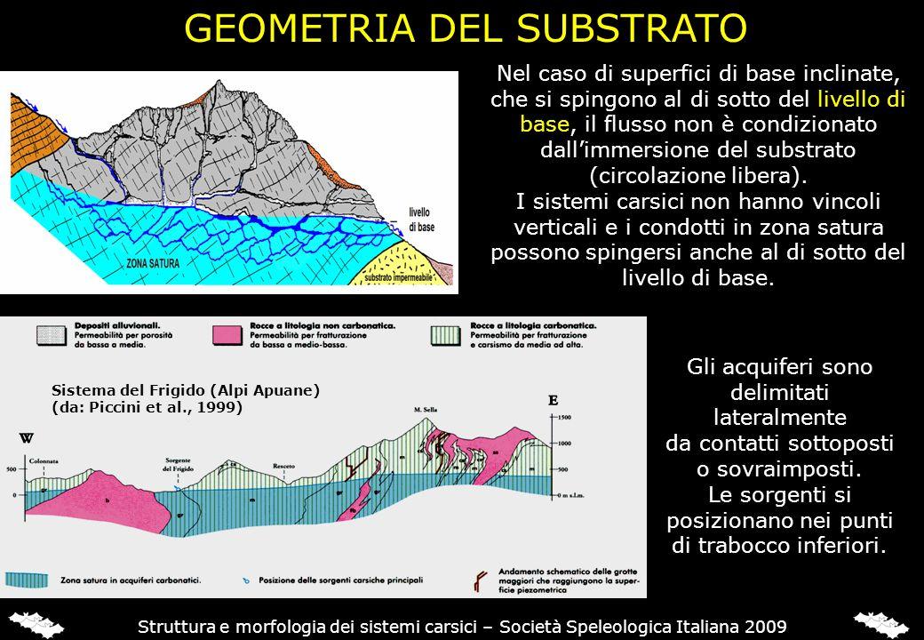 GEOMETRIA DEL SUBSTRATO Nel caso di superfici di base inclinate, che si spingono al di sotto del livello di base, il flusso non è condizionato dallimm