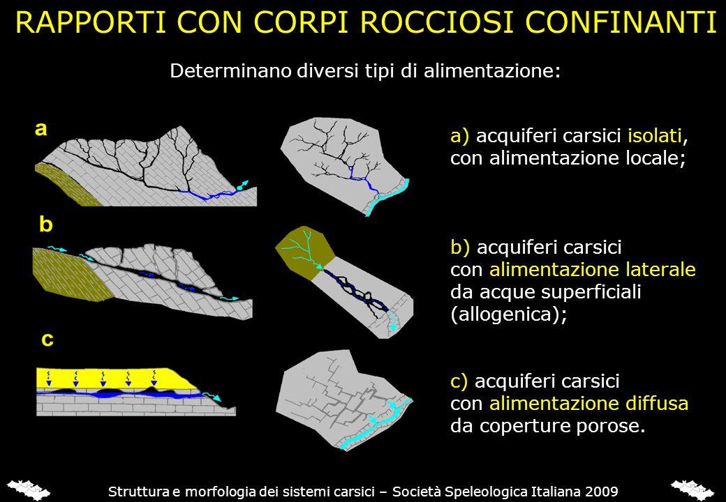 Determinano diversi tipi di alimentazione: RAPPORTI CON CORPI ROCCIOSI CONFINANTI a) acquiferi carsici isolati, con alimentazione locale; b) acquiferi