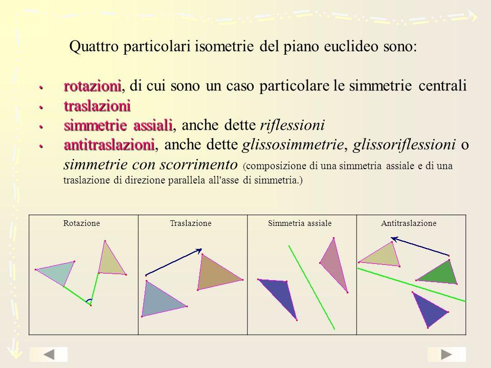 Quattro particolari isometrie del piano euclideo sono: rotazioni rotazioni, di cui sono un caso particolare le simmetrie centrali traslazioni traslazioni simmetrie assiali simmetrie assiali, anche dette riflessioni antitraslazioni antitraslazioni, anche dette glissosimmetrie, glissoriflessioni o simmetrie con scorrimento ( composizione di una simmetria assiale e di una traslazione di direzione parallela all asse di simmetria.) RotazioneTraslazioneSimmetria assialeAntitraslazione