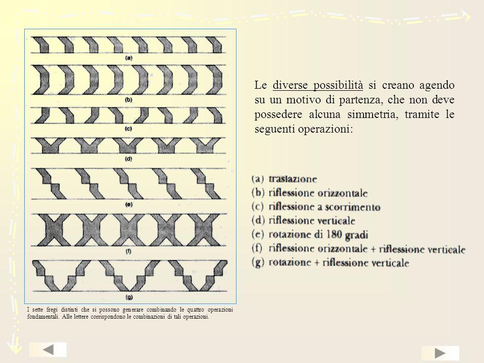 Le diverse possibilità si creano agendo su un motivo di partenza, che non deve possedere alcuna simmetria, tramite le seguenti operazioni: I sette fregi distinti che si possono generare combinando le quattro operazioni fondamentali.