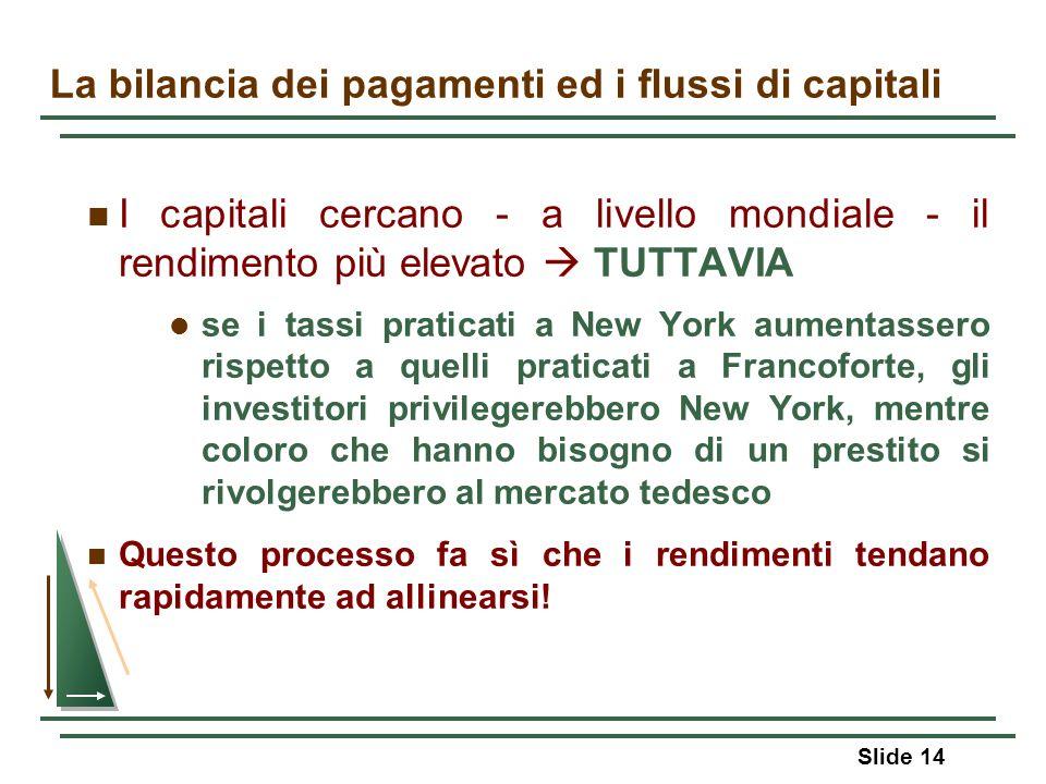 Slide 14 La bilancia dei pagamenti ed i flussi di capitali I capitali cercano - a livello mondiale - il rendimento più elevato TUTTAVIA se i tassi pra
