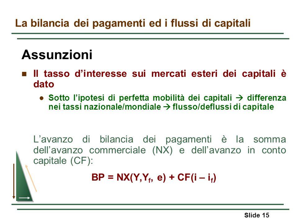 Slide 15 La bilancia dei pagamenti ed i flussi di capitali Assunzioni Il tasso dinteresse sui mercati esteri dei capitali è dato Sotto lipotesi di per