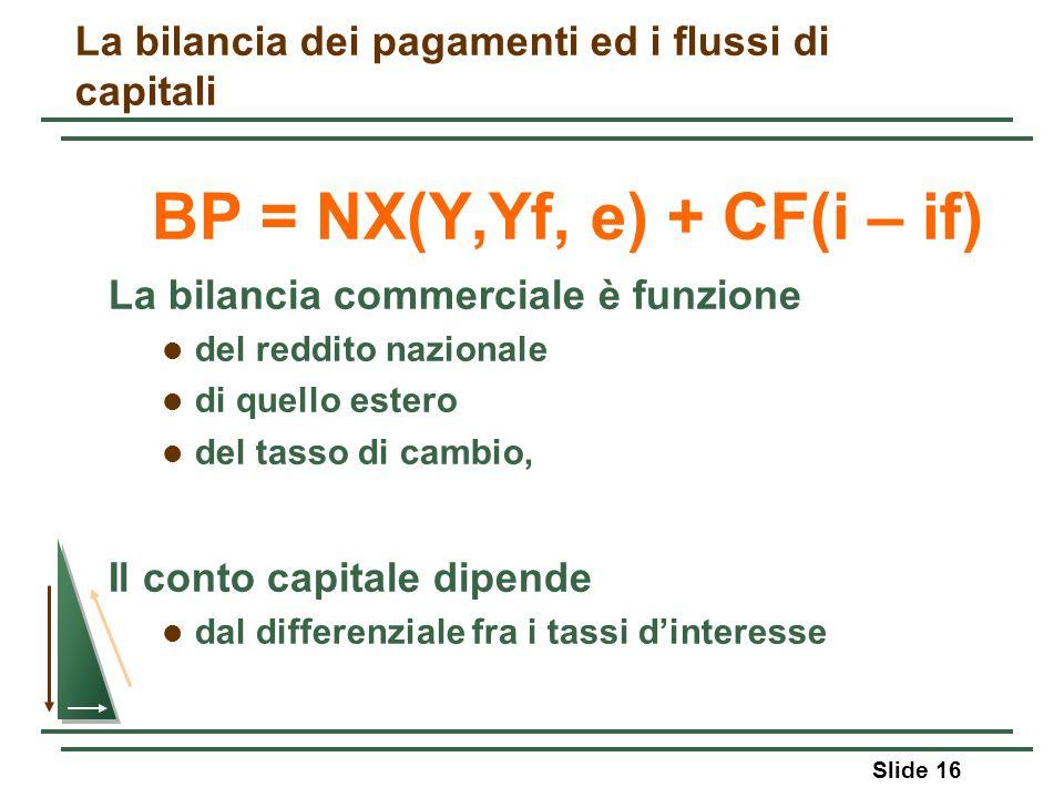 Slide 16 La bilancia dei pagamenti ed i flussi di capitali BP = NX(Y,Yf, e) + CF(i – if) La bilancia commerciale è funzione del reddito nazionale di q