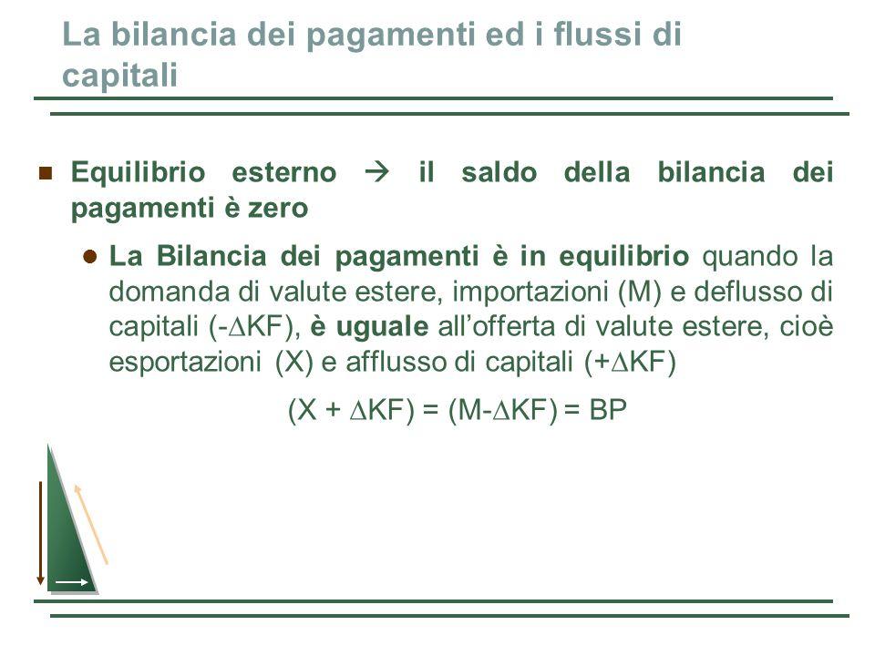 La bilancia dei pagamenti ed i flussi di capitali Equilibrio esterno il saldo della bilancia dei pagamenti è zero La Bilancia dei pagamenti è in equil
