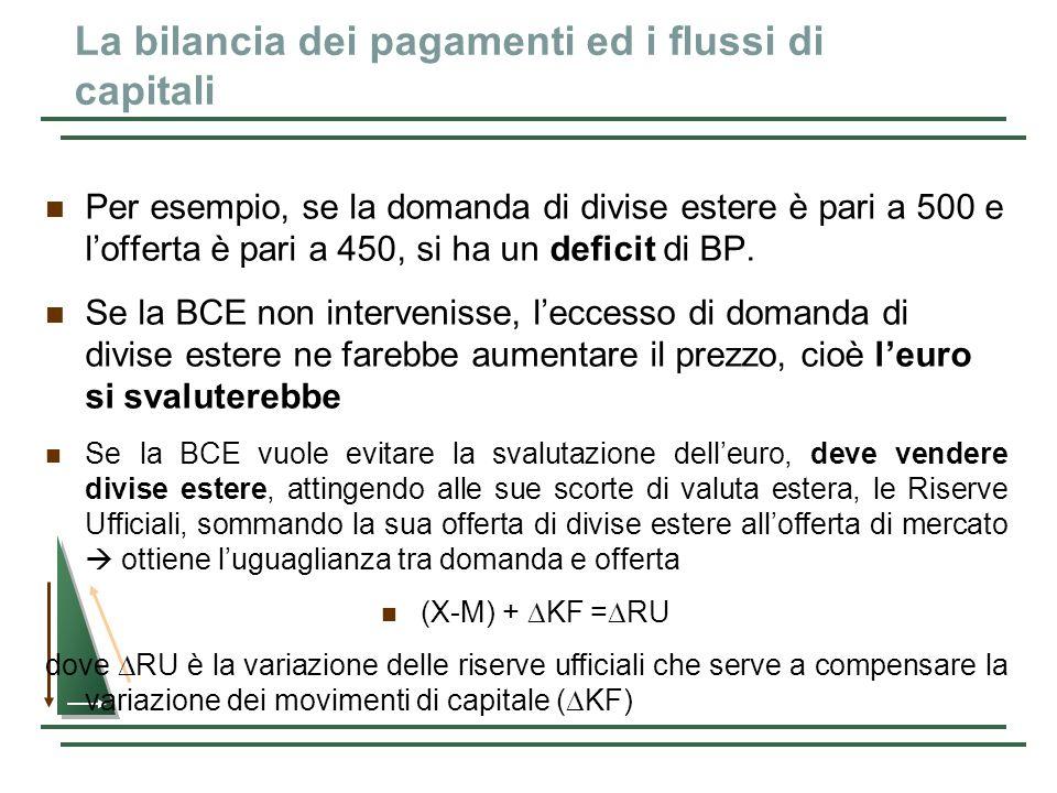 La bilancia dei pagamenti ed i flussi di capitali Per esempio, se la domanda di divise estere è pari a 500 e lofferta è pari a 450, si ha un deficit d