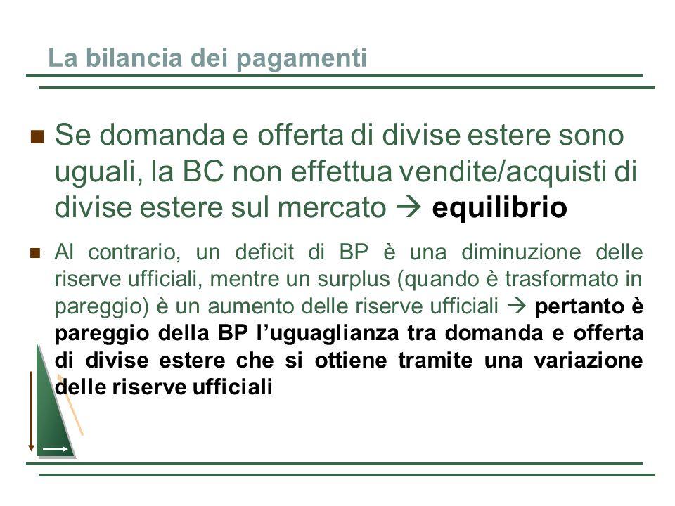 La bilancia dei pagamenti Se domanda e offerta di divise estere sono uguali, la BC non effettua vendite/acquisti di divise estere sul mercato equilibr
