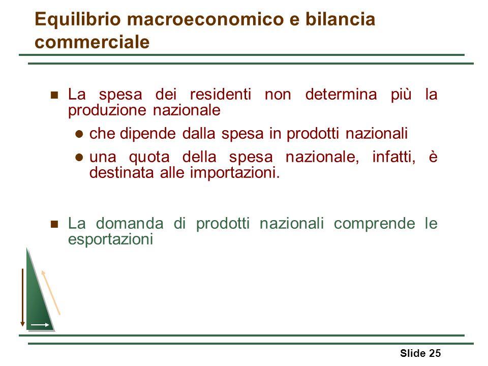 Slide 25 Equilibrio macroeconomico e bilancia commerciale La spesa dei residenti non determina più la produzione nazionale che dipende dalla spesa in