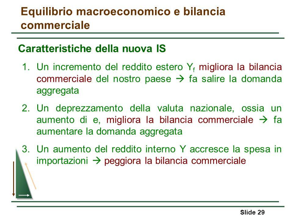 Slide 29 Equilibrio macroeconomico e bilancia commerciale Caratteristiche della nuova IS 1.Un incremento del reddito estero Y f migliora la bilancia c