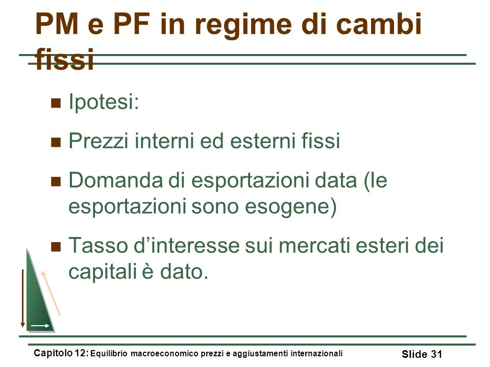 PM e PF in regime di cambi fissi Ipotesi: Prezzi interni ed esterni fissi Domanda di esportazioni data (le esportazioni sono esogene) Tasso dinteresse