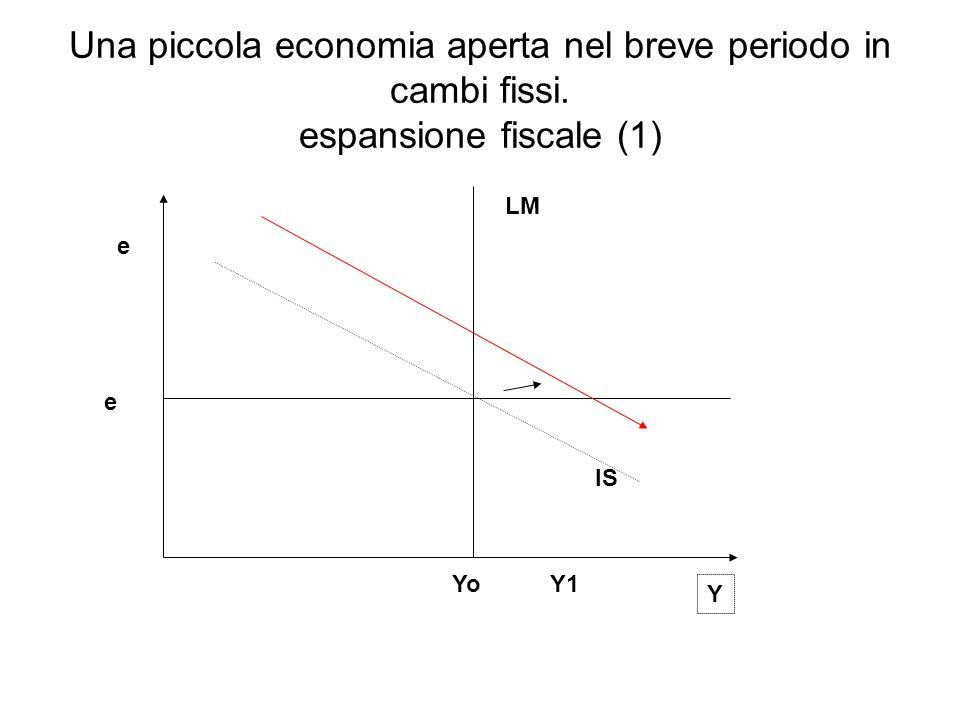 IS LM e Y e Una piccola economia aperta nel breve periodo in cambi fissi. espansione fiscale (1) YoY1