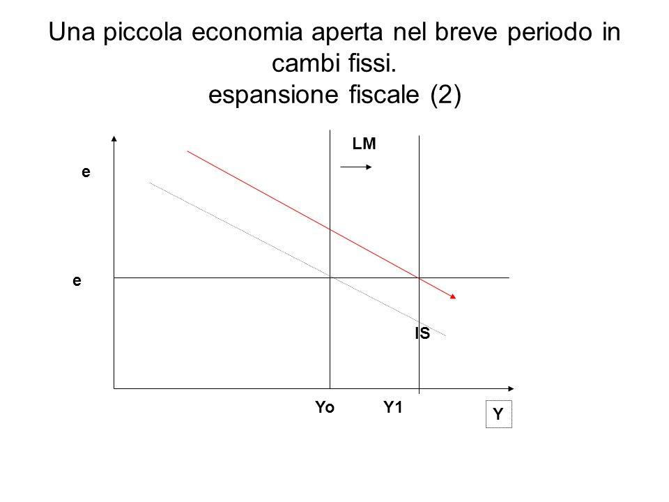 IS LM e Y e Una piccola economia aperta nel breve periodo in cambi fissi. espansione fiscale (2) YoY1