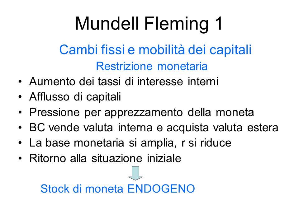 Mundell Fleming 1 Cambi fissi e mobilità dei capitali Restrizione monetaria Aumento dei tassi di interesse interni Afflusso di capitali Pressione per