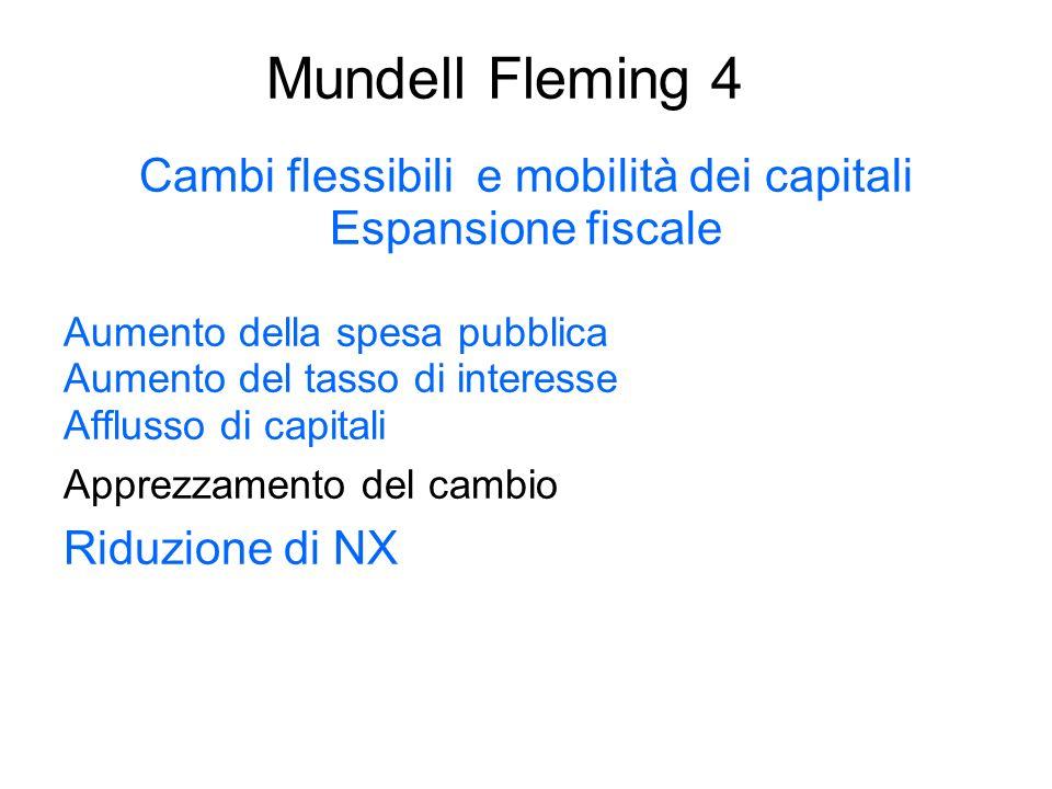 Mundell Fleming 4 Cambi flessibili e mobilità dei capitali Espansione fiscale Aumento della spesa pubblica Aumento del tasso di interesse Afflusso di
