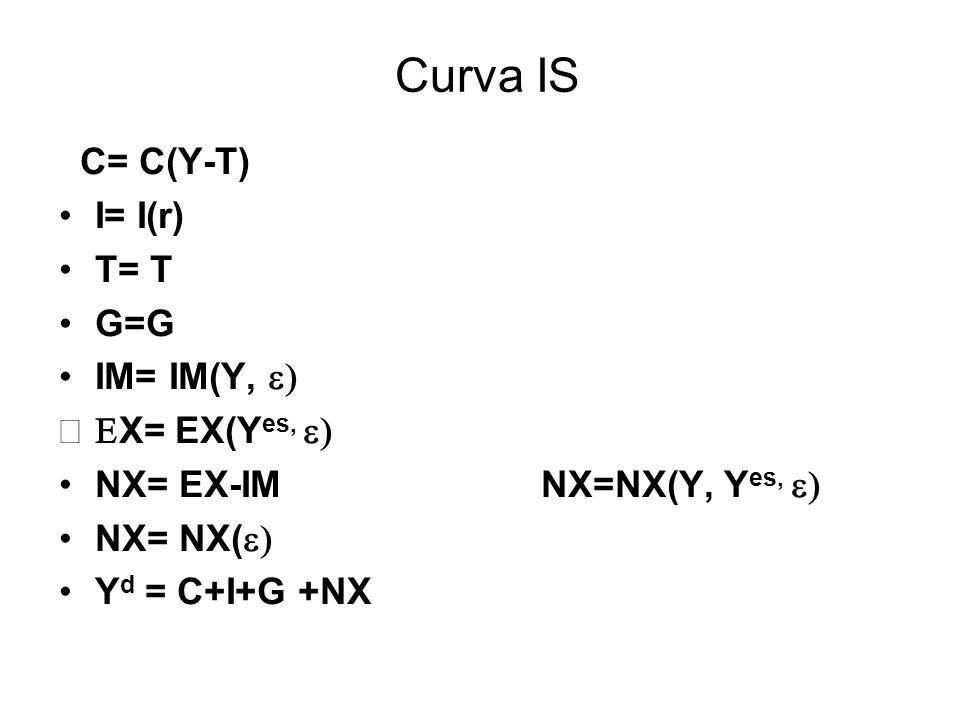Curva IS C= C(Y-T) I= I(r) T= T G=G IM= IM(Y, X= EX(Y es, NX= EX-IM NX=NX(Y, Y es, NX= NX( Y d = C+I+G +NX