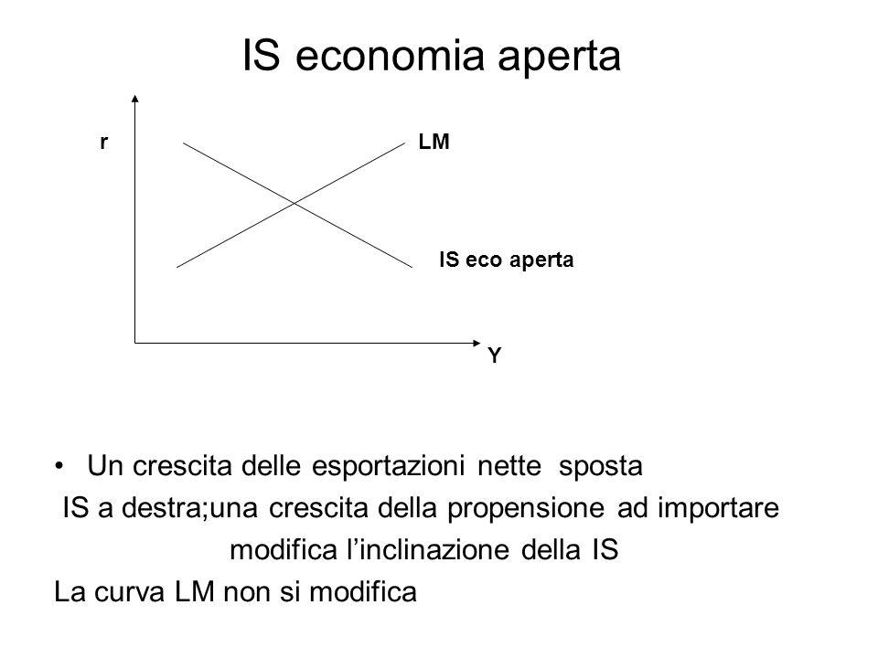 IS economia aperta Un crescita delle esportazioni nette sposta IS a destra;una crescita della propensione ad importare modifica linclinazione della IS