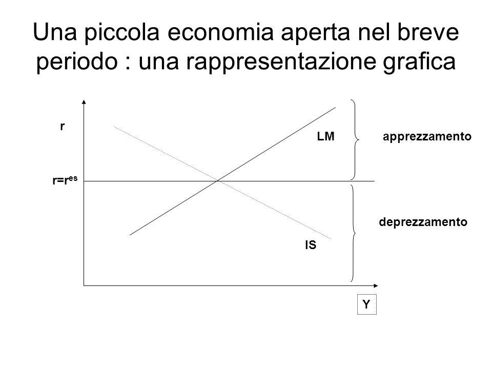 IS LM r Y r=r es apprezzamento deprezzamento Una piccola economia aperta nel breve periodo : una rappresentazione grafica