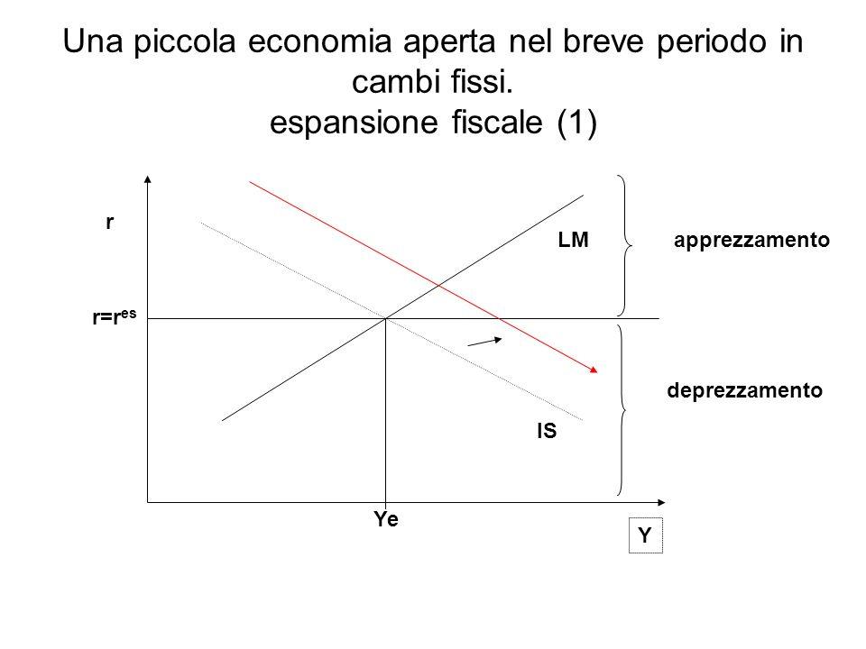 IS LM r Y r=r es apprezzamento deprezzamento Una piccola economia aperta nel breve periodo in cambi fissi. espansione fiscale (1) Ye