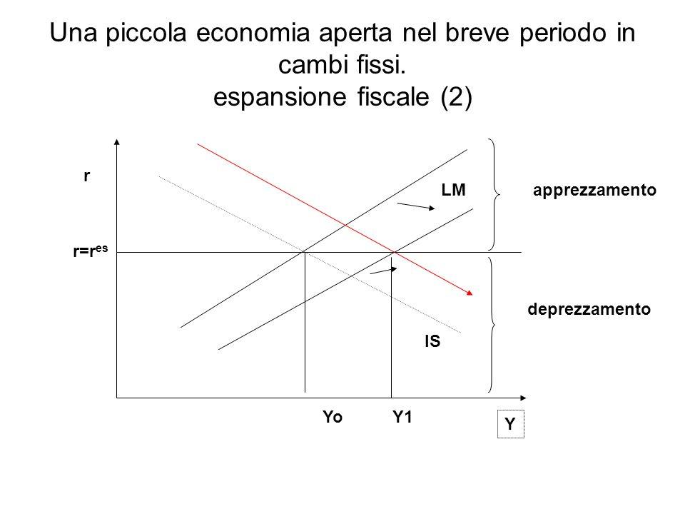 IS LM r Y r=r es apprezzamento deprezzamento Una piccola economia aperta nel breve periodo in cambi fissi. espansione fiscale (2) YoY1