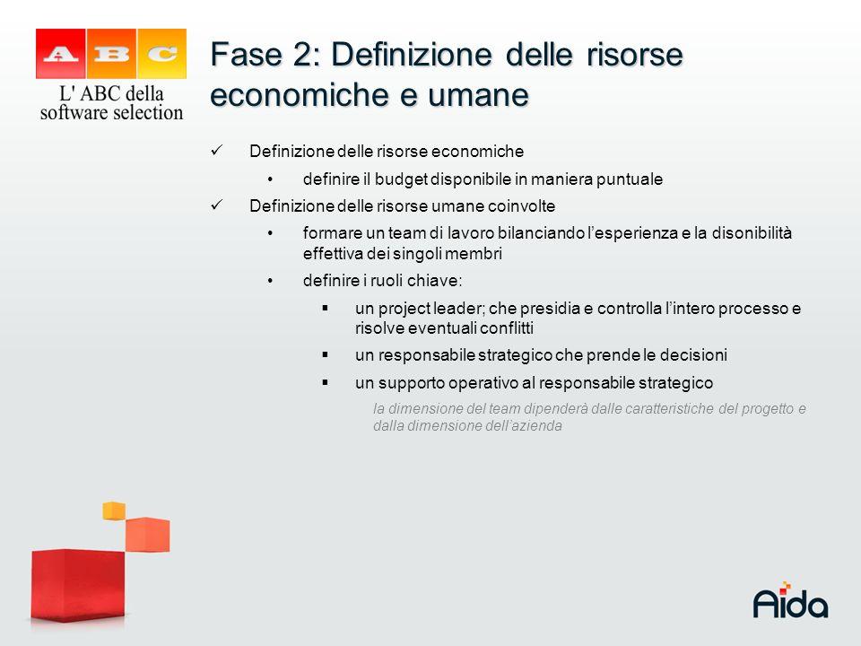 Fase 2: Definizione delle risorse economiche e umane Definizione delle risorse economiche definire il budget disponibile in maniera puntuale Definizio