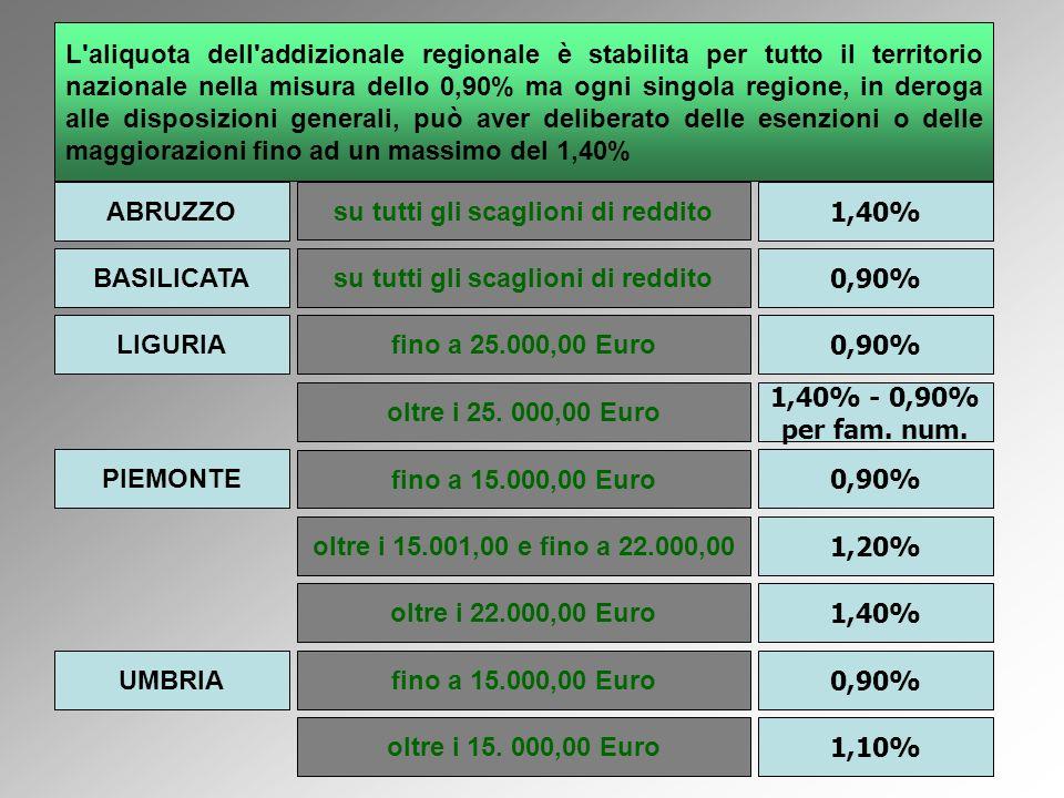 L aliquota dell addizionale regionale è stabilita per tutto il territorio nazionale nella misura dello 0,90% ma ogni singola regione, in deroga alle disposizioni generali, può aver deliberato delle esenzioni o delle maggiorazioni fino ad un massimo del 1,40% ABRUZZO BASILICATA LIGURIA PIEMONTE UMBRIA su tutti gli scaglioni di reddito 1,40% su tutti gli scaglioni di reddito 0,90% fino a 25.000,00 Euro oltre i 25.