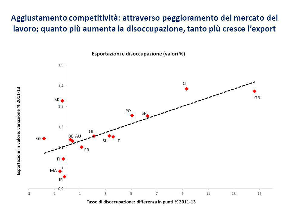 Miglioramenti di competitività (riduzioni di Clup) ottenuti non con riduzioni di salari (eccezione Grecia), ma con labour shedding: caduta delloccupazione spiega aumenti di produttività