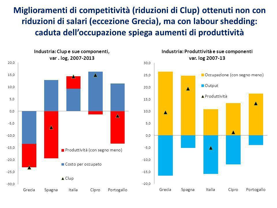 Contrazione potenziale industria italiana: caduta non tutta strutturale, risente del ciclo; se si corregge per effetti ciclici (produttività, ore lavoro) il calo resta, però, forte…e si verifica con la seconda recessione, quella della domanda interna