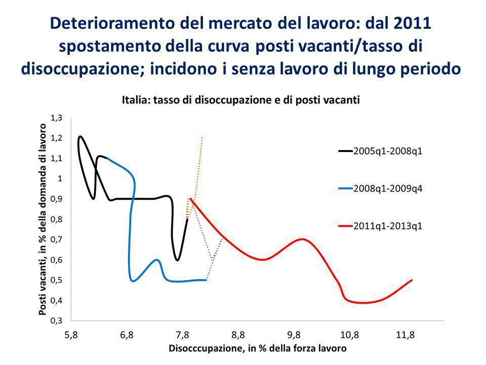 Deterioramento del mercato del lavoro: dal 2011 spostamento della curva posti vacanti/tasso di disoccupazione; incidono i senza lavoro di lungo periodo