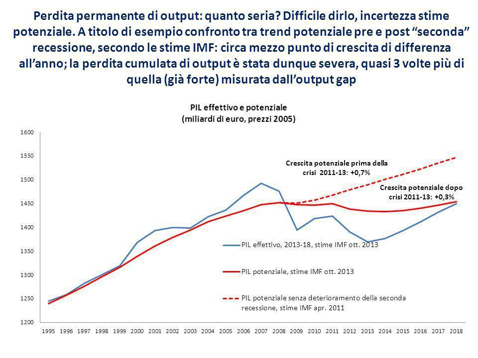 Perdita permanente di output: quanto seria. Difficile dirlo, incertezza stime potenziale.