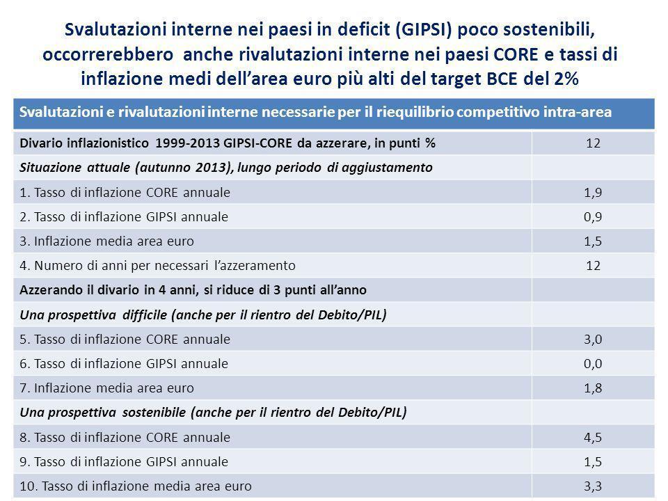 Svalutazioni interne nei paesi in deficit (GIPSI) poco sostenibili, occorrerebbero anche rivalutazioni interne nei paesi CORE e tassi di inflazione me