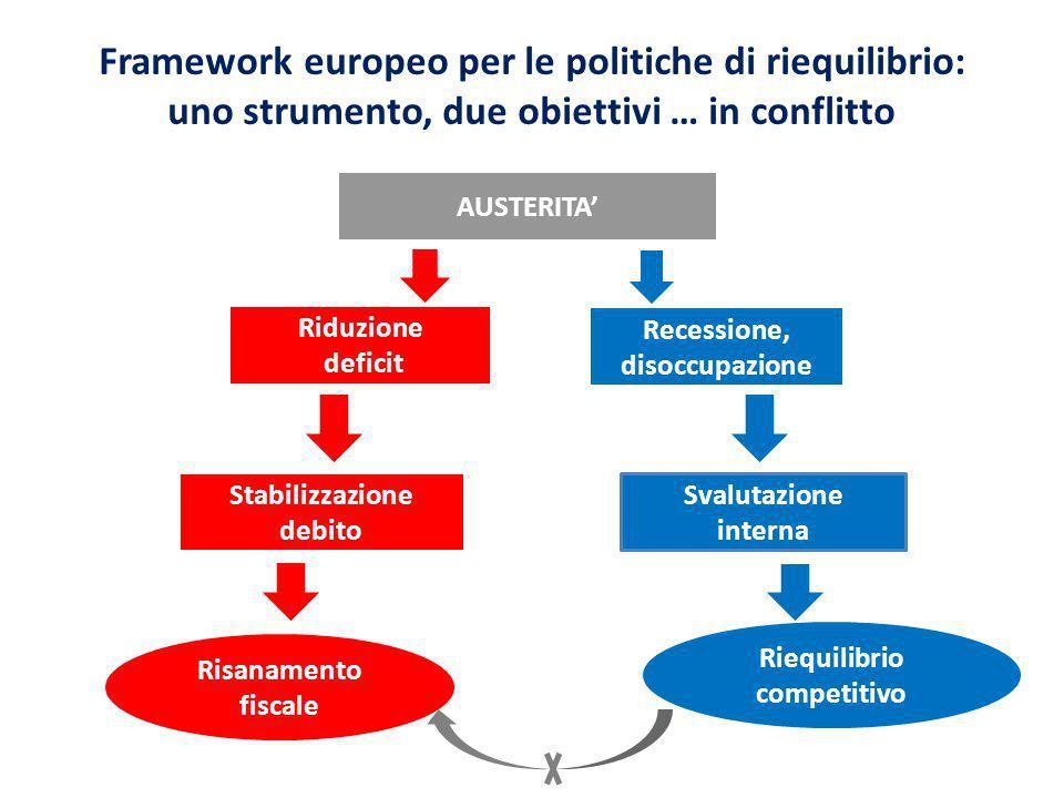 Squilibri area euro: i deficit si riducono, i surplus no (avanzo tedesco al 7% del PIL); passi significativi nel riequilibrio competitivo intra-euro?