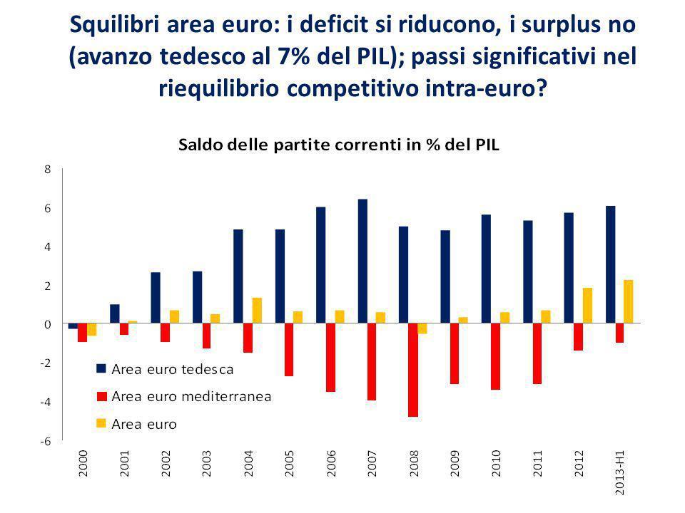 Squilibri area euro: i deficit si riducono, i surplus no (avanzo tedesco al 7% del PIL); passi significativi nel riequilibrio competitivo intra-euro