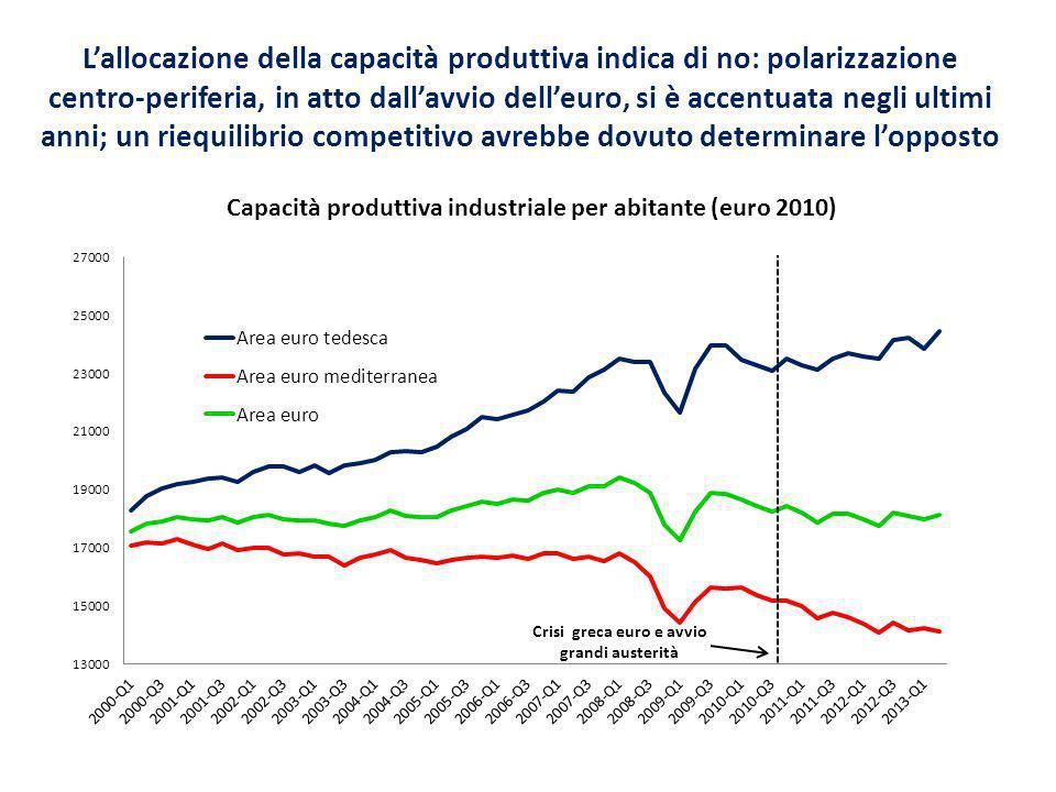 Lallocazione della capacità produttiva indica di no: polarizzazione centro-periferia, in atto dallavvio delleuro, si è accentuata negli ultimi anni; un riequilibrio competitivo avrebbe dovuto determinare lopposto Crisi greca euro e avvio grandi austerità