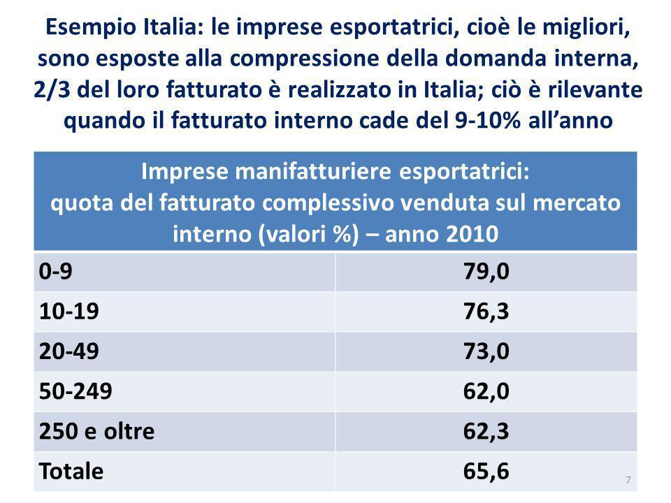 Esempio Italia: le imprese esportatrici, cioè le migliori, sono esposte alla compressione della domanda interna, 2/3 del loro fatturato è realizzato in Italia; ciò è rilevante quando il fatturato interno cade del 9-10% allanno Imprese manifatturiere esportatrici: quota del fatturato complessivo venduta sul mercato interno (valori %) – anno 2010 0-979,0 10-1976,3 20-4973,0 50-24962,0 250 e oltre62,3 Totale65,6 7