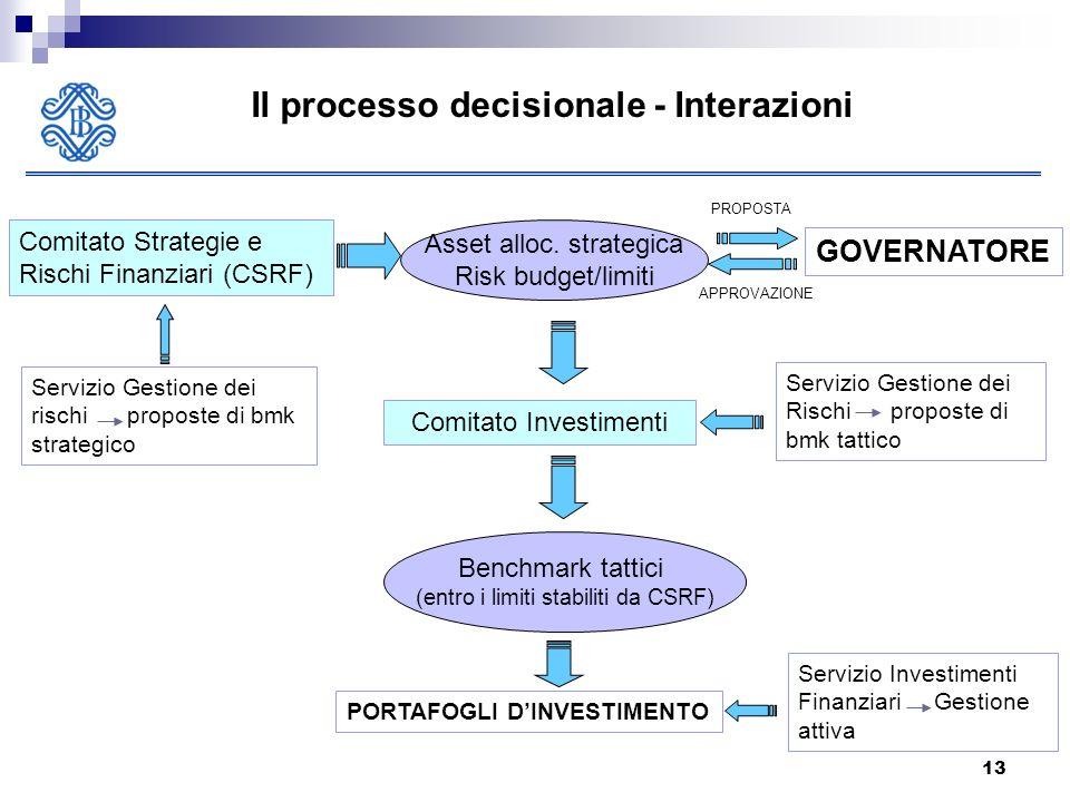 13 Il processo decisionale - Interazioni GOVERNATORE Comitato Strategie e Rischi Finanziari (CSRF) Comitato Investimenti PORTAFOGLI DINVESTIMENTO Asset alloc.