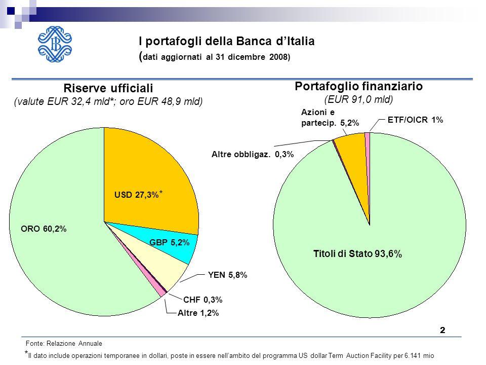 2 Riserve ufficiali (valute EUR 32,4 mld*; oro EUR 48,9 mld) Portafoglio finanziario (EUR 91,0 mld) USD 27,3% * ORO 60,2% GBP 5,2% YEN 5,8% CHF 0,3% Altre 1,2% Titoli di Stato 93,6% ETF/OICR 1% Azioni e partecip.