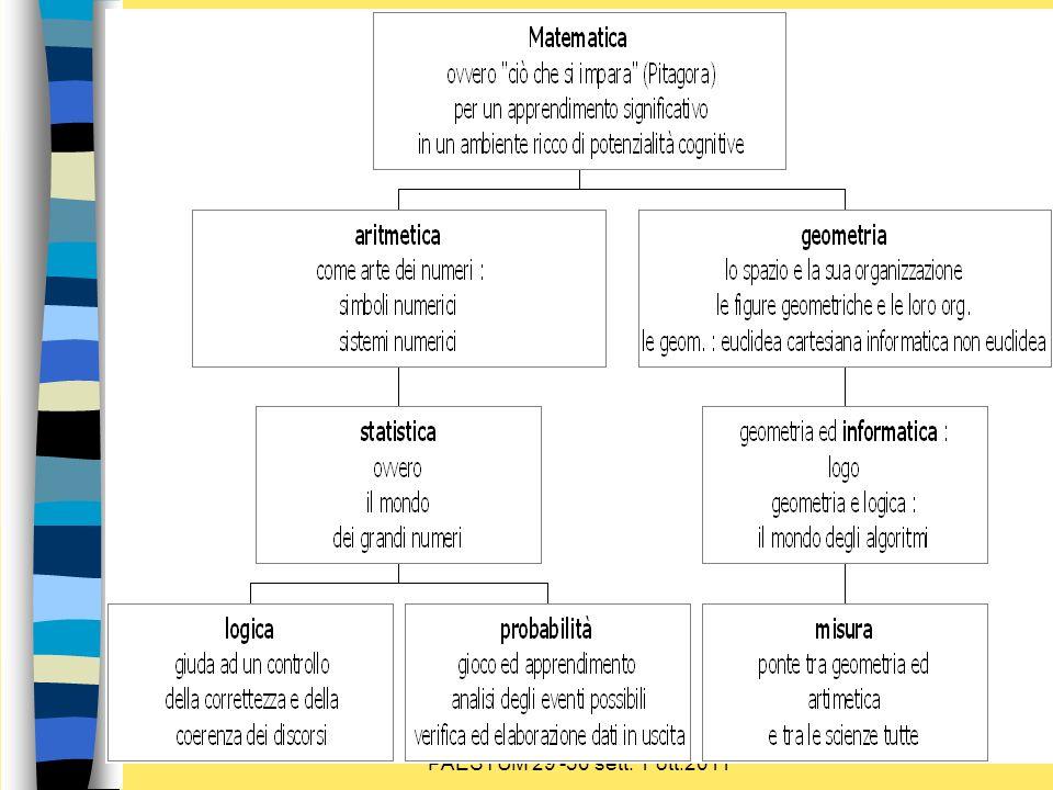 Sulla via delle competenze PAESTUM 29 -30 sett.1 ott.2011 Sistemi numerici non posizionali S.N.