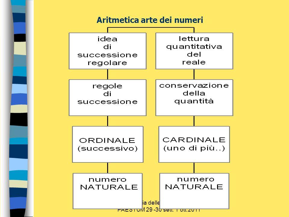 Sulla via delle competenze PAESTUM 29 -30 sett. 1 ott.2011