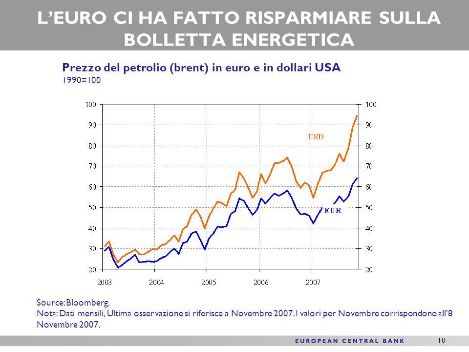 10 LEURO CI HA FATTO RISPARMIARE SULLA BOLLETTA ENERGETICA Prezzo del petrolio (brent) in euro e in dollari USA 1990=100 Source: Bloomberg.