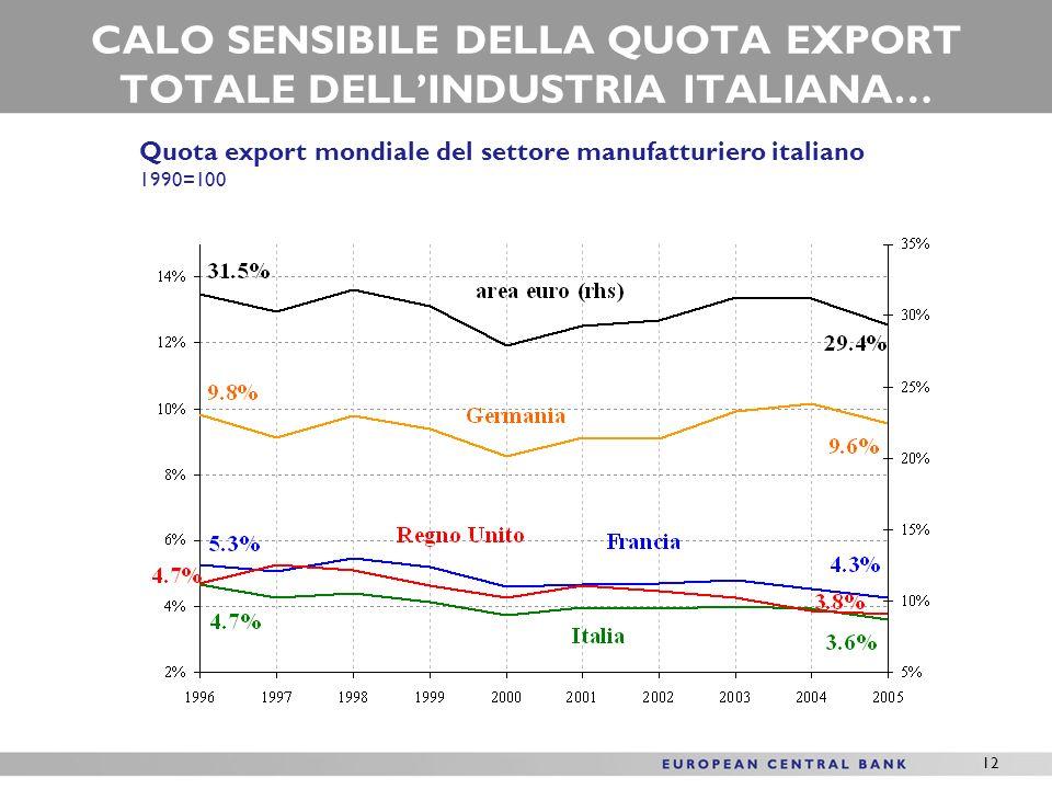 12 CALO SENSIBILE DELLA QUOTA EXPORT TOTALE DELLINDUSTRIA ITALIANA… Quota export mondiale del settore manufatturiero italiano 1990=100