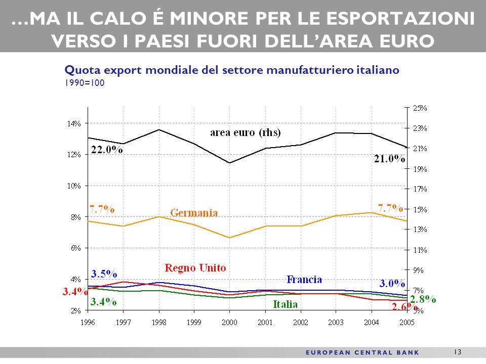 13 …MA IL CALO É MINORE PER LE ESPORTAZIONI VERSO I PAESI FUORI DELLAREA EURO Quota export mondiale del settore manufatturiero italiano 1990=100