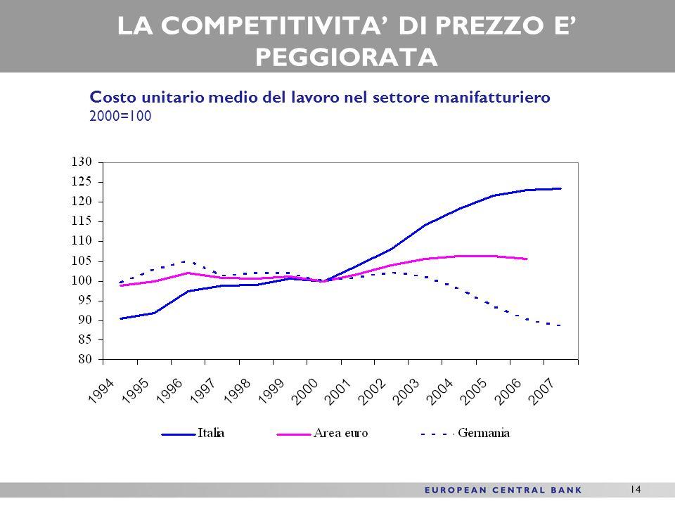14 LA COMPETITIVITA DI PREZZO E PEGGIORATA Costo unitario medio del lavoro nel settore manifatturiero 2000=100
