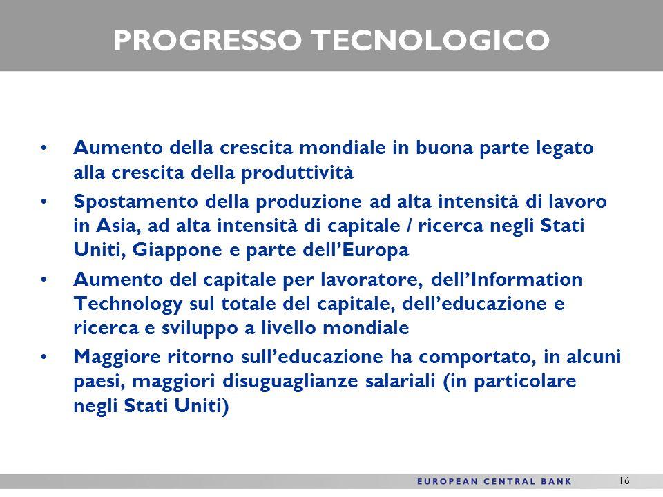 16 PROGRESSO TECNOLOGICO Aumento della crescita mondiale in buona parte legato alla crescita della produttività Spostamento della produzione ad alta i