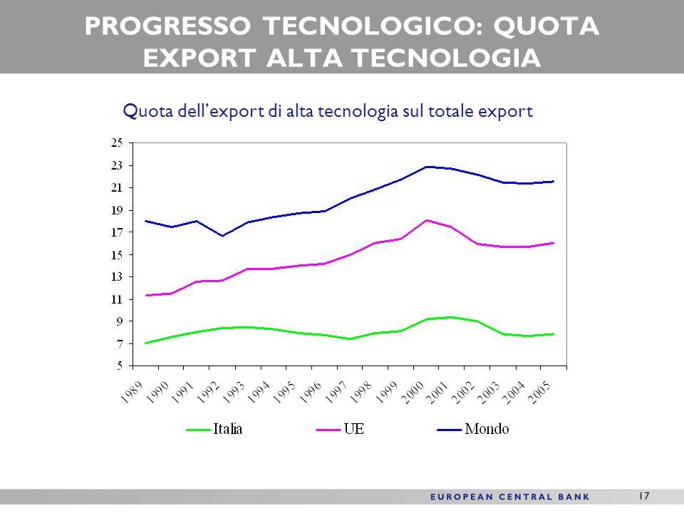 17 PROGRESSO TECNOLOGICO: QUOTA EXPORT ALTA TECNOLOGIA Quota dellexport di alta tecnologia sul totale export